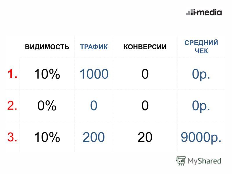 ВИДИМОСТЬТРАФИККОНВЕРСИИ СРЕДНИЙ ЧЕК 1. 10%100000р. 2. 0%000р. 3. 10%200209000р.