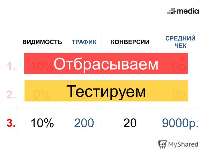 ВИДИМОСТЬТРАФИККОНВЕРСИИ СРЕДНИЙ ЧЕК 1. 10%100000р. 2. 0%000р. 3. 10%200209000р. Отбрасываем Тестируем
