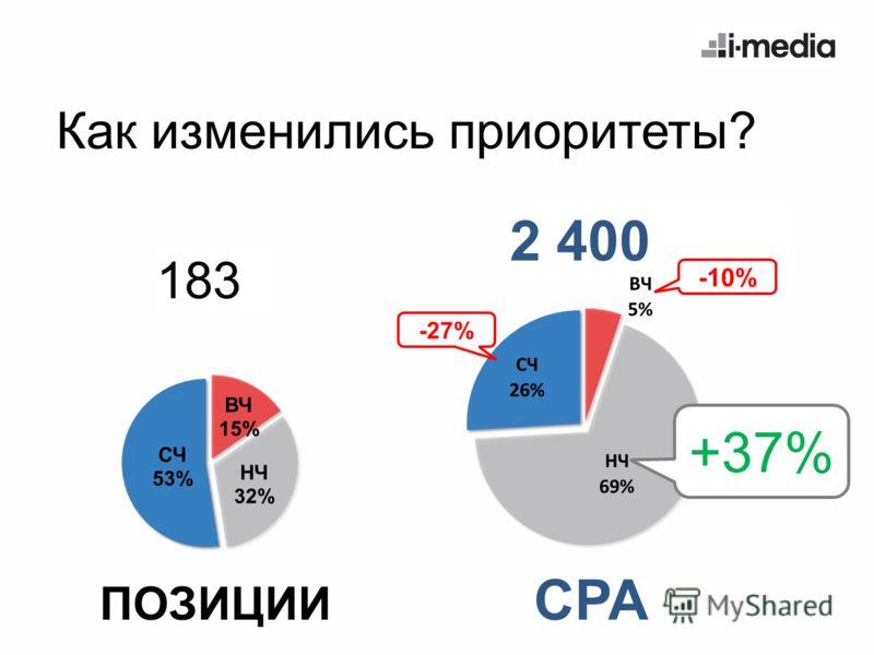 2 400 Как изменились приоритеты? 183 ПОЗИЦИИ CPA +37% -27% -10%