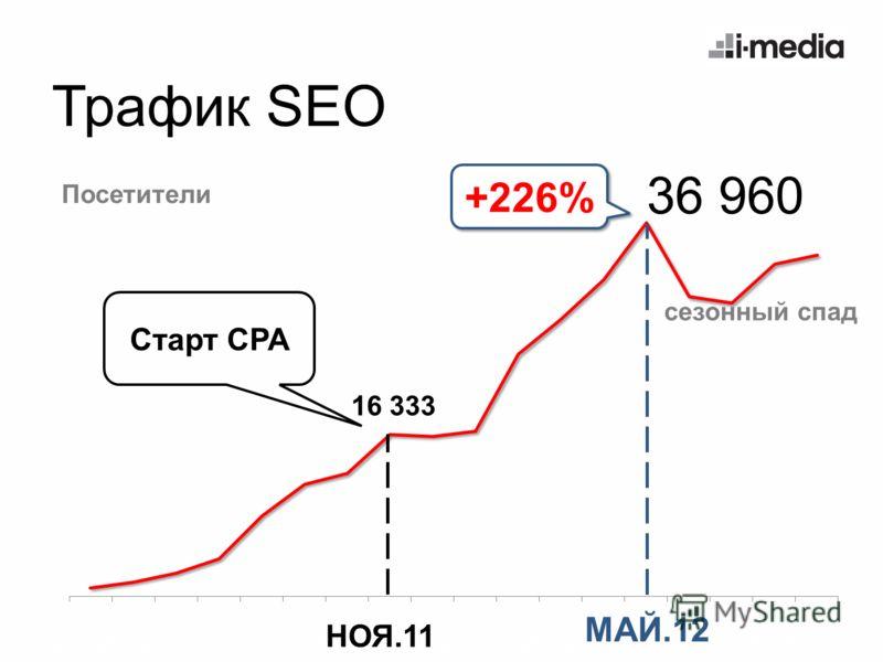 Трафик SEO Посетители Старт CPA +226% сезонный спад НОЯ.11 36 960 МАЙ.12