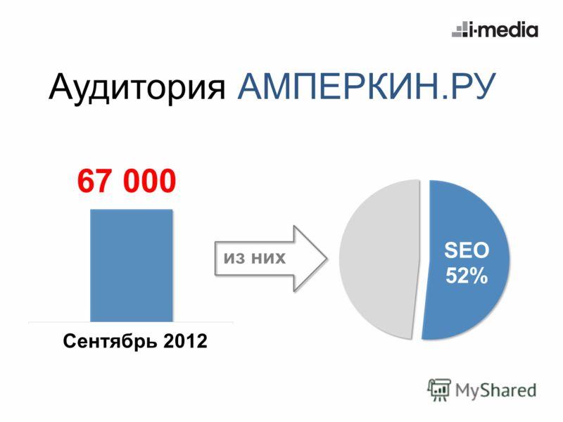 Аудитория АМПЕРКИН.РУ 67 000 Сентябрь 2012 из них
