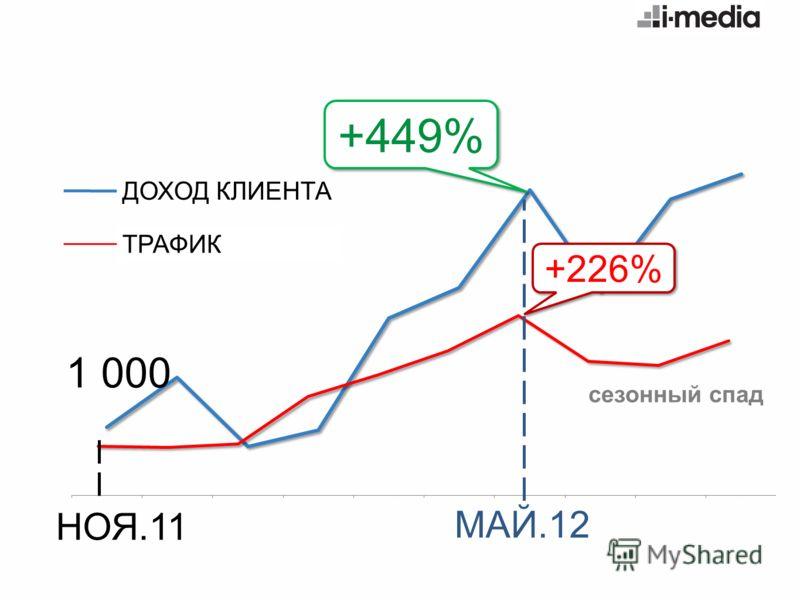сезонный спад +449% МАЙ.12 НОЯ.11 +226% ДОХОД КЛИЕНТА ТРАФИК