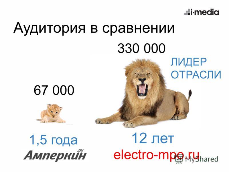 Аудитория в сравнении 67 000 330 000 1,5 года 12 лет electro-mpo.ru ЛИДЕР ОТРАСЛИ