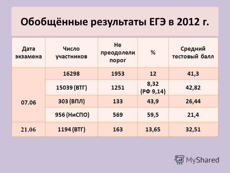 Обобщённые результаты ЕГЭ в 2012 г. Дата экзамена Число участников Не преодолели порог % Средний тестовый балл 07.06 1629819531241,3 15039 (ВТГ)1251 8,32 (РФ 9,14) 42,82 303 (ВПЛ)13343,926,44 956 (НиСПО)56959,521,4 21.06 1194 (ВТГ)16313,6532,51