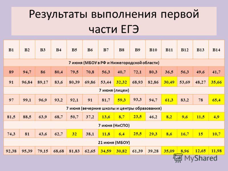 Результаты выполнения первой части ЕГЭ В1В2В3В4В5В6В7В8В9В10В11В12В13В14 7 июня (МБОУ в РФ и Нижегородской области) 8994,78680,479,570,856,340,772,180,336,556,349,641,7 9196,8489,1783,680,3969,8653,4432,3268,9382,8630,4953,6948,2735,66 7 июня (лицеи)