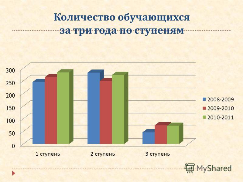 Количество обучающихся за три года по ступеням
