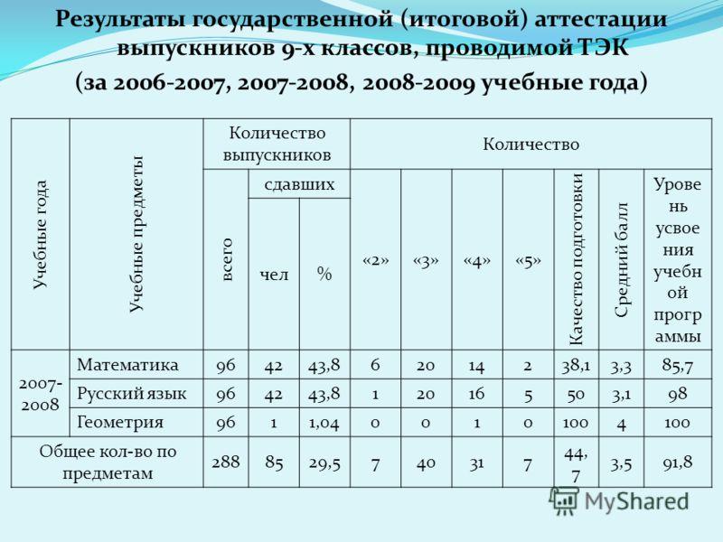 Результаты государственной (итоговой) аттестации выпускников 9-х классов, проводимой ТЭК (за 2006-2007, 2007-2008, 2008-2009 учебные года) Учебные года Учебные предметы Количество выпускников Количество всего сдавших «2»«3»«4»«5» Качество подготовки