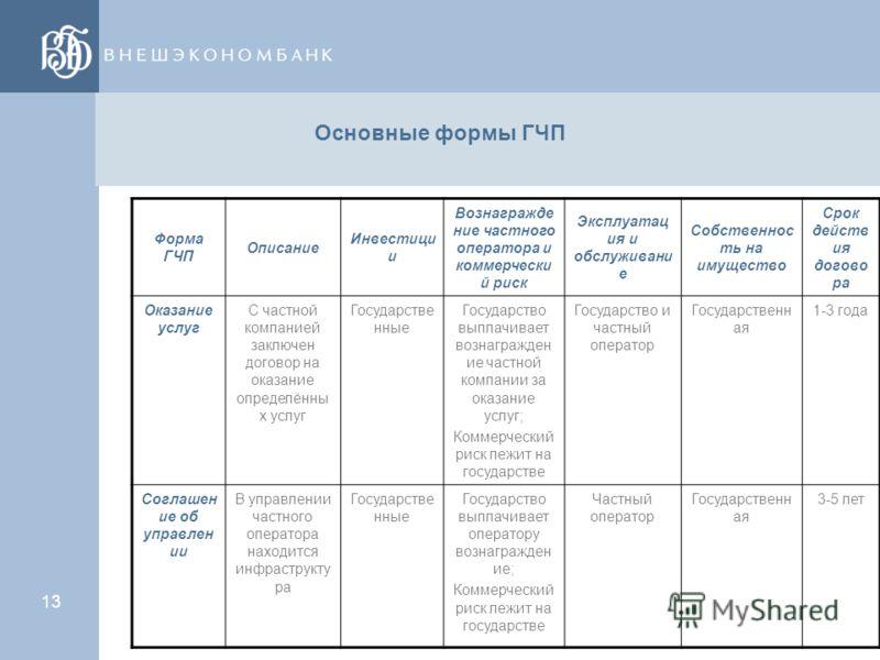 12 Основные формы ГЧП Оказание услуг Управление Аренда Концессия ВОТ - «строительство, эксплуатация, передача» Приватизация