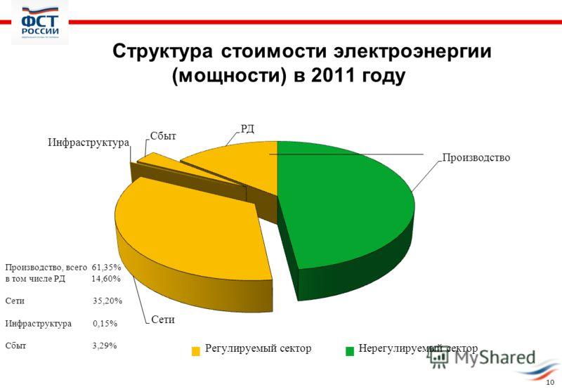 10 Структура стоимости электроэнергии (мощности) в 2011 году
