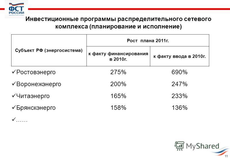 11 Инвестиционные программы распределительного сетевого комплекса (планирование и исполнение) Субъект РФ (энергосистема) Рост плана 2011г. к факту финансирования в 2010г. к факту ввода в 2010г. Ростовэнерго275%690% Воронежэнерго200%247% Читаэнерго165