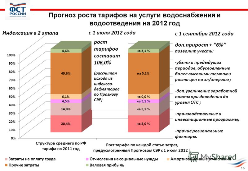 1616 Прогноз роста тарифов на услуги водоснабжения и водоотведения на 2012 год Индексация в 2 этапа