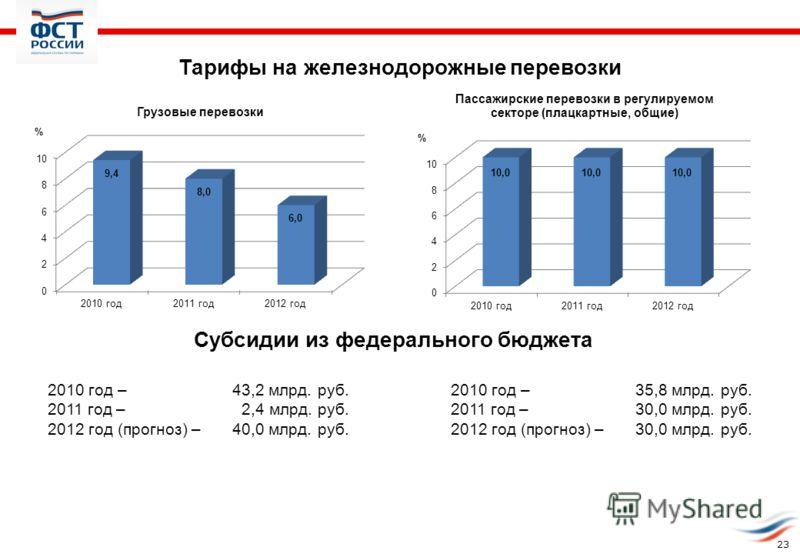 Тарифы на железнодорожные перевозки Субсидии из федерального бюджета 2010 год –43,2 млрд. руб. 2011 год – 2,4 млрд. руб. 2012 год (прогноз) –40,0 млрд. руб. 2010 год –35,8 млрд. руб. 2011 год –30,0 млрд. руб. 2012 год (прогноз) –30,0 млрд. руб. 23