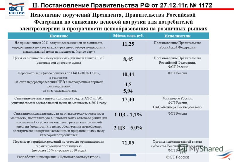 Исполнение поручений Президента, Правительства Российской Федерации по снижению ценовой нагрузки для потребителей электроэнергии и прозрачности ценообразования на розничных рынках Название Эффект, млрд. руб. Исполнители Не применение в 2011 году инде