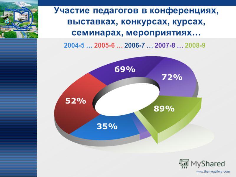 LOGO www.themegallery.com 52% 69% 72% 89% 35% Участие педагогов в конференциях, выставках, конкурсах, курсах, семинарах, мероприятиях… 2004-5 … 2005-6 … 2006-7 … 2007-8 … 2008-9