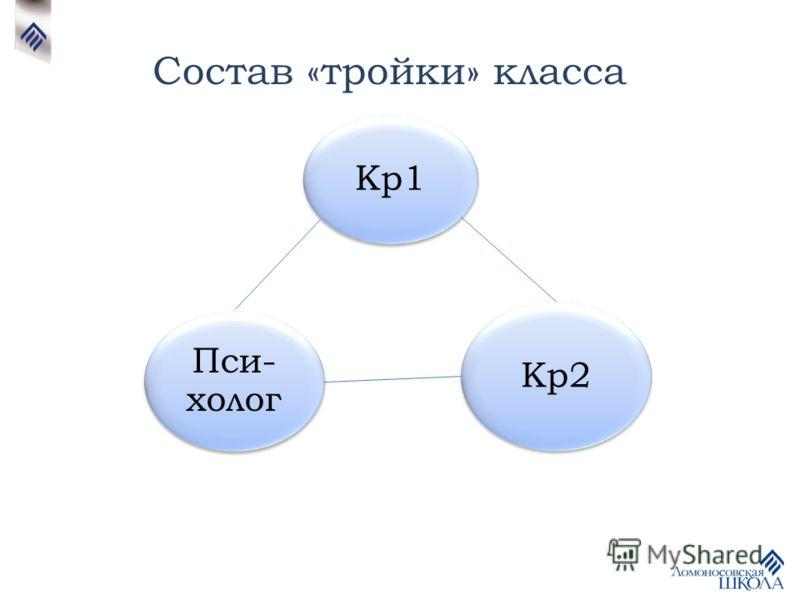 Кр1 Кр2 Пси- холог Состав «тройки» класса