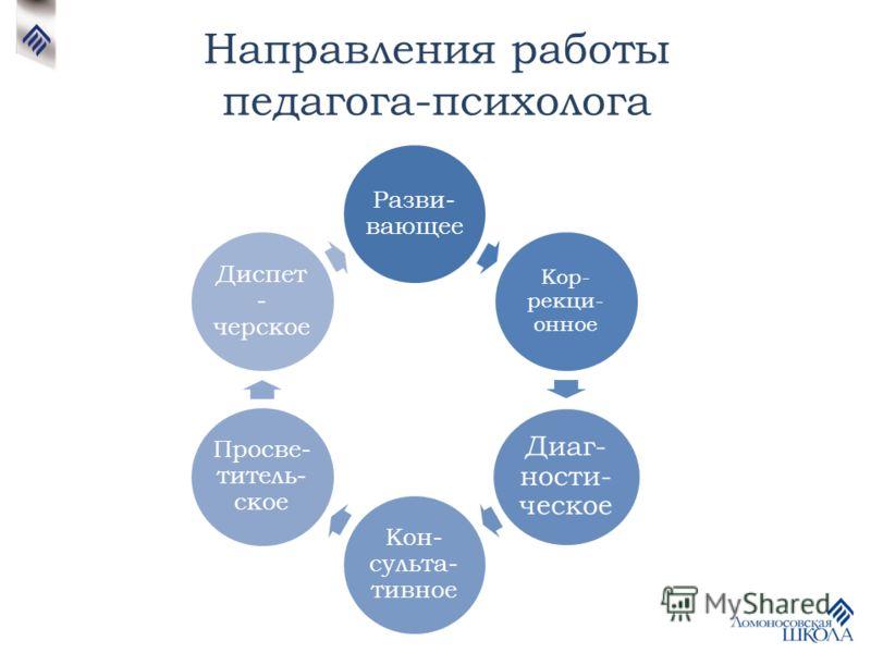 Направления работы педагога-психолога Разви- вающее Кор- рекци- онное Диаг- ности- ческое Кон- сульта- тивное Просве- титель- ское Диспет - черское