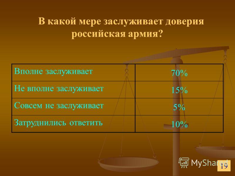 В какой мере заслуживает доверия российская армия? Вполне заслуживает 70% Не вполне заслуживает 15% Совсем не заслуживает 5% Затруднились ответить 10% 19