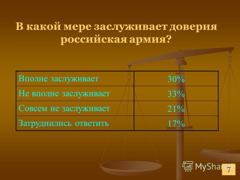 В какой мере заслуживает доверия российская армия? Вполне заслуживает 30% Не вполне заслуживает 33% Совсем не заслуживает 21% Затруднились ответить 17% 7