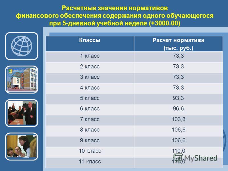 Расчетные значения нормативов финансового обеспечения содержания одного обучающегося при 5-дневной учебной неделе (+3000.00) Классы Расчет норматива (тыс. руб.) 1 класс73,3 2 класс73,3 3 класс73,3 4 класс73,3 5 класс93,3 6 класс96,6 7 класс103,3 8 кл