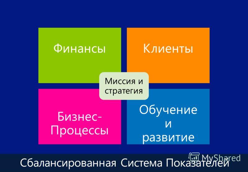 Сбалансированная Система Показателей ФинансыКлиенты Бизнес- Процессы Обучение и развитие Миссия и стратегия