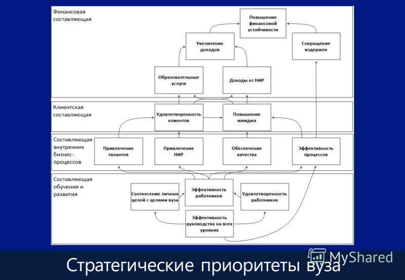 Стратегические приоритеты вуза