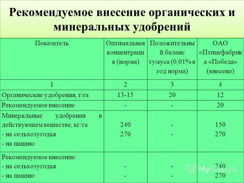 Рекомендуемое внесение органических и минеральных удобрений Показатель Оптимальная концентраци я (норма) Положительны й баланс гумуса (0,01% в год норма) ОАО «Птицефабрик а «Победа» (внесено) 1234 Органические удобрения, т\га13-152012 Рекомендуемое в