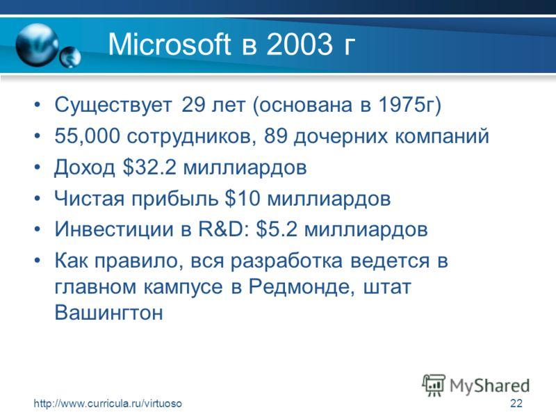 http://www.curricula.ru/virtuoso22 Microsoft в 2003 г Существует 29 лет (основана в 1975г) 55,000 сотрудников, 89 дочерних компаний Доход $32.2 миллиардов Чистая прибыль $10 миллиардов Инвестиции в R&D: $5.2 миллиардов Как правило, вся разработка вед