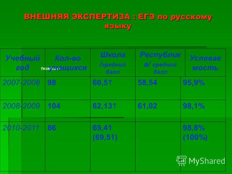 ВНЕШНЯЯ ЭКСПЕРТИЗА : ЕГЭ по русскому языку Русский язык Учебный год Кол-во учащихся Школа / средний балл Республик а/ средний балл Успевае мость 2007-200898 60,5 58,5495,9% 2008-2009104 62,13 61,0298,1% 2010-20118669,41 (69,51) 98,8% (100%)