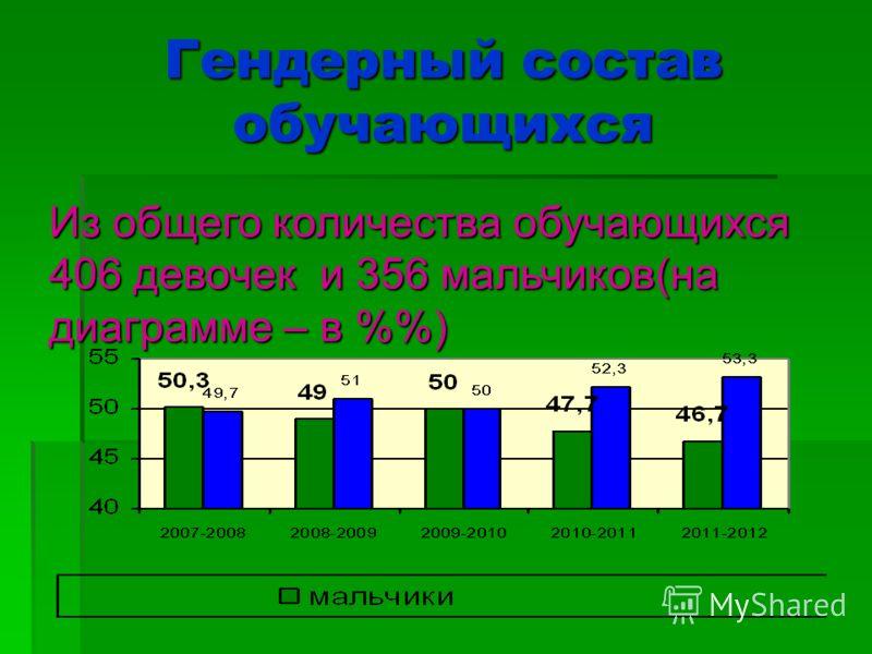 Гендерный состав обучающихся Из общего количества обучающихся 406 девочек и 356 мальчиков(на диаграмме – в %)