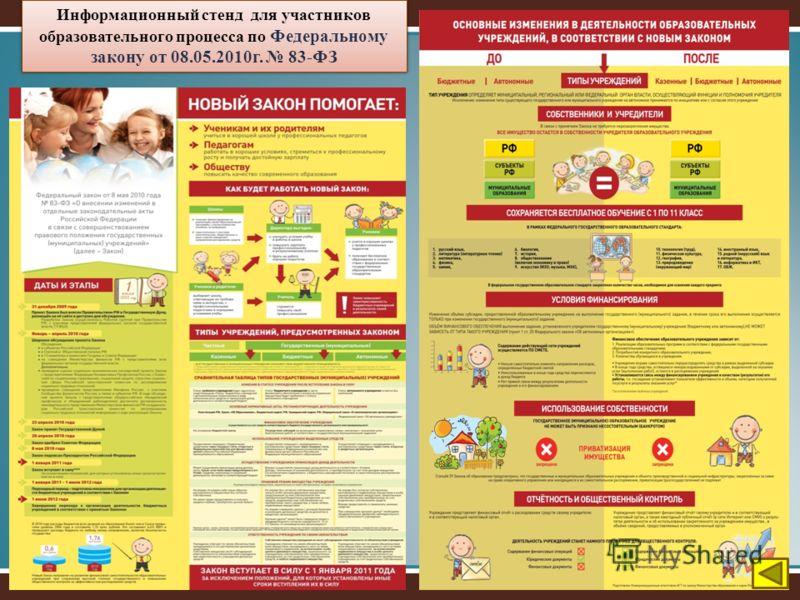 Информационный стенд для участников образовательного процесса по Федеральному закону от 08.05.2010г. 83-ФЗ
