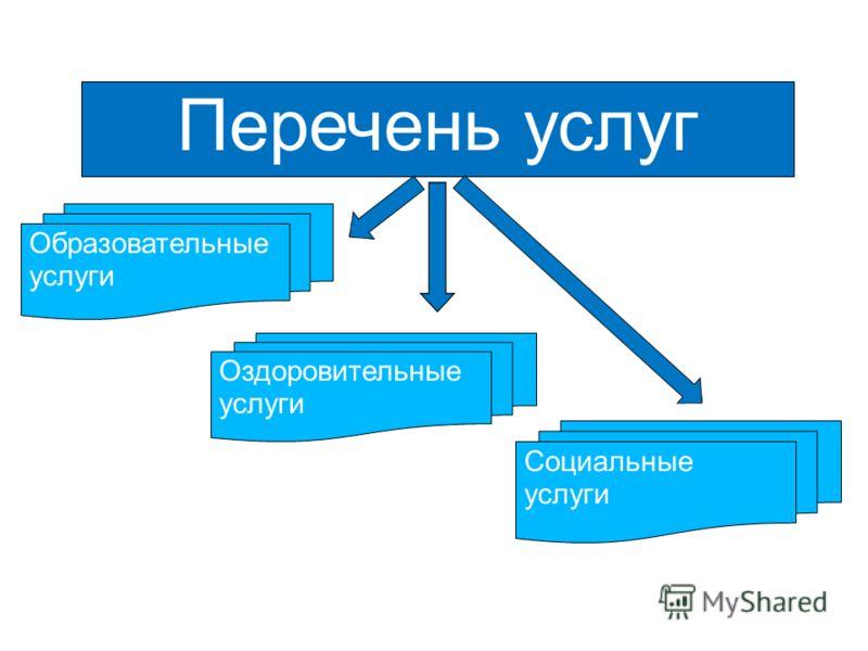 Образовательные услуги Оздоровительные услуги Социальные услуги Перечень услуг