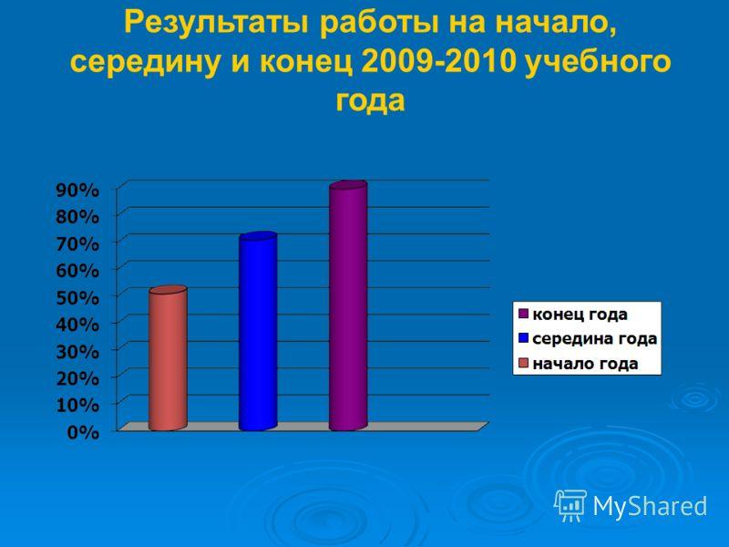 Результаты работы на начало, середину и конец 2009-2010 учебного года