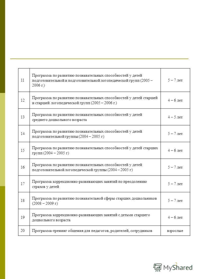 11 Программа по развитию познавательных способностей у детей подготовительной и подготовительной логопедической групп (2005 – 2006 г.) 5 – 7 лет 12 Программа по развитию познавательных способностей у детей старшей и старшей логопедической групп (2005