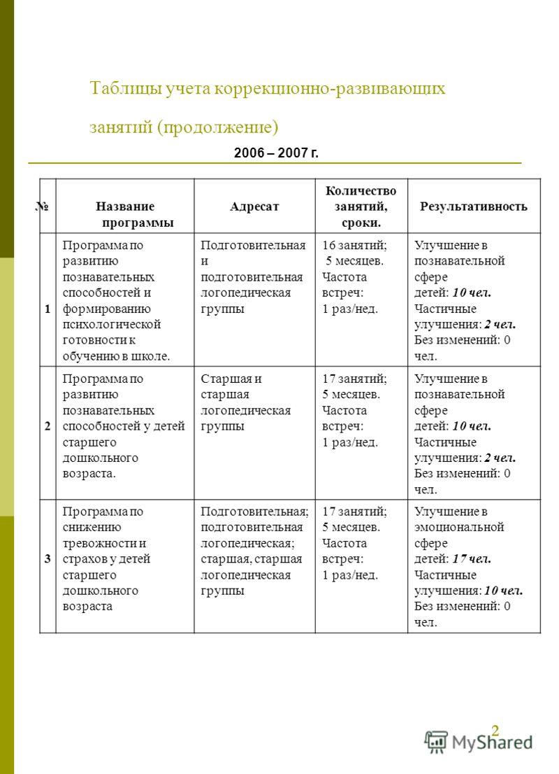 Таблицы учета коррекционно-развивающих занятий (продолжение) 2006 – 2007 г. Название программы Адресат Количество занятий, сроки. Результативность 1 Программа по развитию познавательных способностей и формированию психологической готовности к обучени