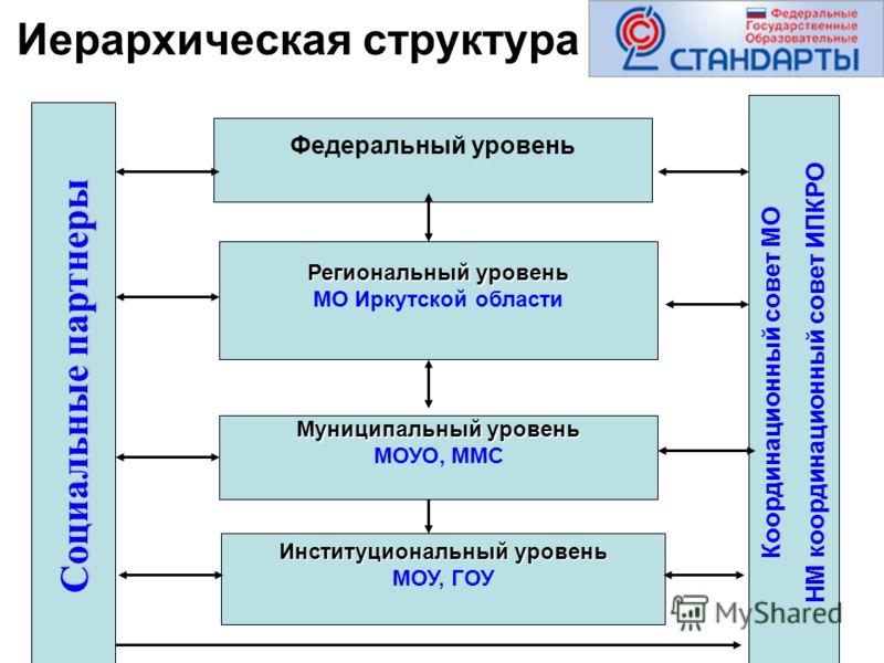 Иерархическая структура Федеральный уровень Региональный уровень МО Иркутской области Муниципальный уровень МОУО, ММС Институциональный уровень МОУ, ГОУ Социальные партнеры Координационный совет МО НМ координационный совет ИПКРО