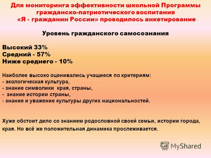 Для мониторинга эффективности школьной Программы гражданско-патриотического воспитания «Я - гражданин России» проводилось анкетирование Уровень гражданского самосознания Высокий 33% Средний - 57% Ниже среднего - 10% Наиболее высоко оценивались учащие