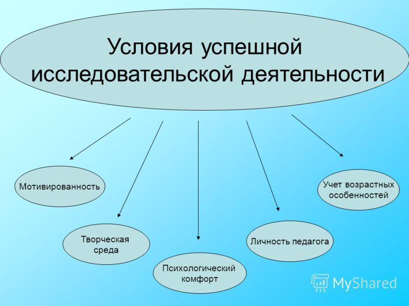 Условия успешной исследовательской деятельности Творческая среда Психологический комфорт Личность педагога Мотивированность Учет возрастных особенностей