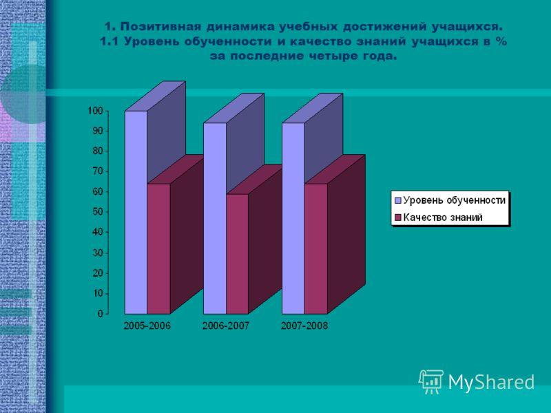 1. Позитивная динамика учебных достижений учащихся. 1.1 Уровень обученности и качество знаний учащихся в % за последние четыре года.