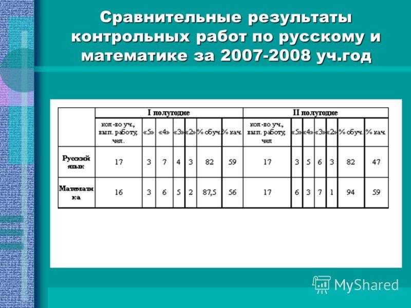Сравнительные результаты контрольных работ по русскому и математике за 2007-2008 уч.год