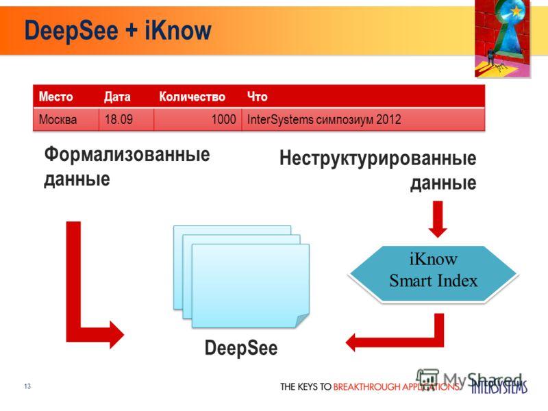 13 Формализованные данные Неструктурированные данные iKnow Smart Index DeepSee