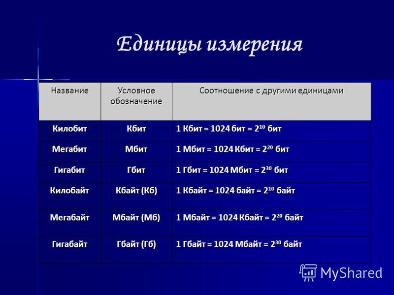 Единицы измерения Название Условное обозначение Соотношение с другими единицами КилобитКбит 1 Кбит = 1024 бит = 2 10 бит МегабитМбит 1 Мбит = 1024 Кбит = 2 20 бит ГигабитГбит 1 Гбит = 1024 Мбит = 2 30 бит Килобайт Кбайт (Кб) 1 Кбайт = 1024 байт = 2 1
