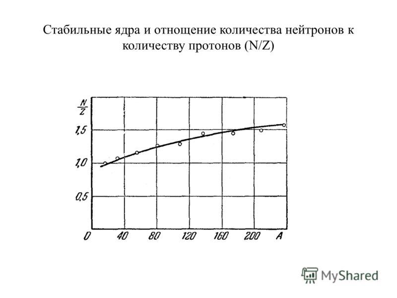 Стабильные ядра и отнощение количества нейтронов к количеству протонов (N/Z)