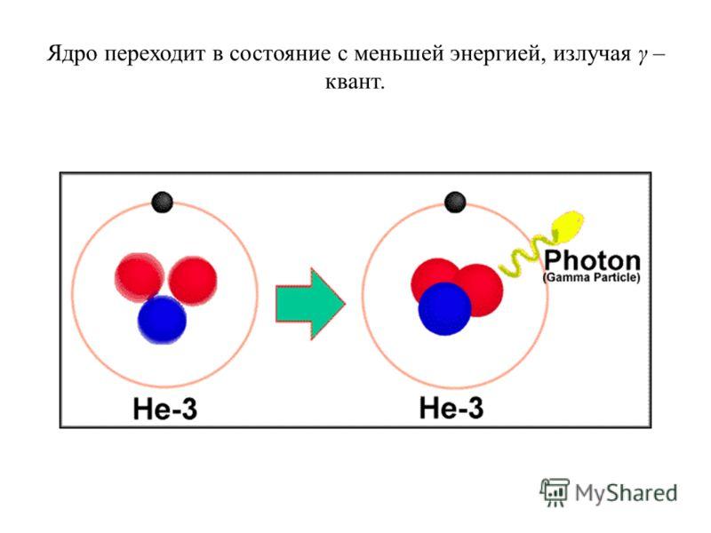 Ядро переходит в состояние с меньшей энергией, излучая γ – квант.