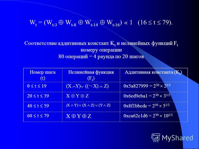 W t = (W t-3 W t-8 W t-14 W t-16 ) « 1 (16 t 79). Соответствие аддитивных констант K t и нелинейных функций F t номеру операции 80 операций = 4 раунда по 20 шагов Номер шага (t) Нелинейная функция (F t ) Аддитивная константа (K t ) 0 t 19(X Y) (( X)