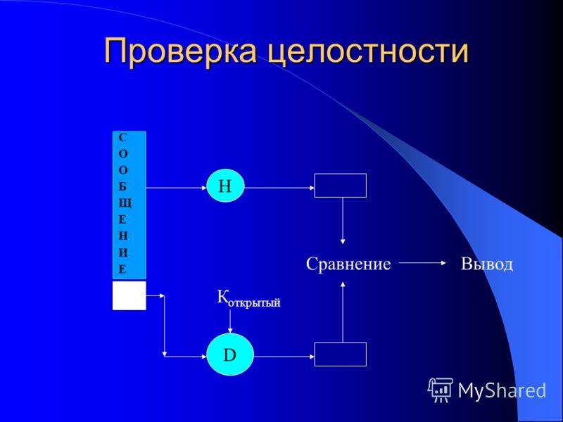 Проверка целостности СООБЩЕНИЕСООБЩЕНИЕ H D К открытый СравнениеВывод