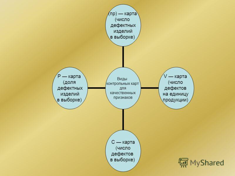 Виды контрольных карт для качественных признаков (пр) карта (число дефектных изделий в выборке) V карта (число дефектов на единицу продукции) С карта (число дефектов в выборке) Р карта (доля дефектных изделий в выборке)