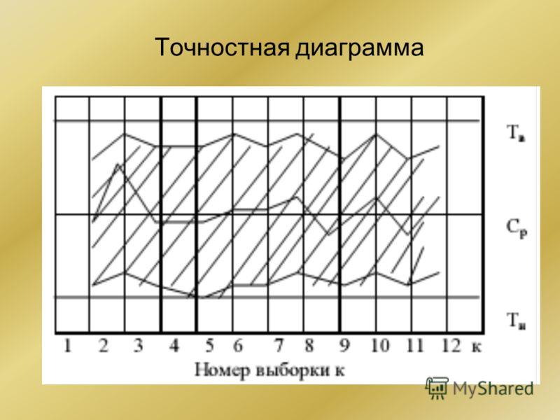 Точностная диаграмма