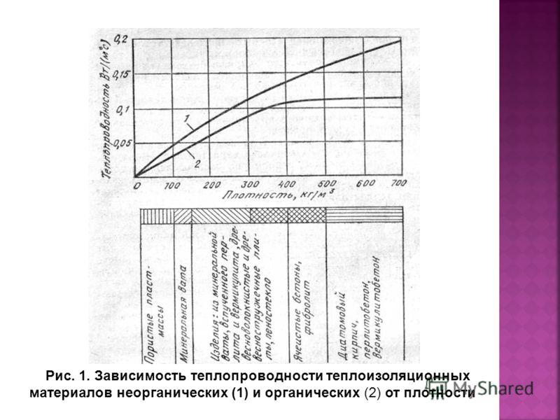 Рис. 1. Зависимость теплопроводности теплоизоляционных материалов неорганических (1) и органических (2) от плотности
