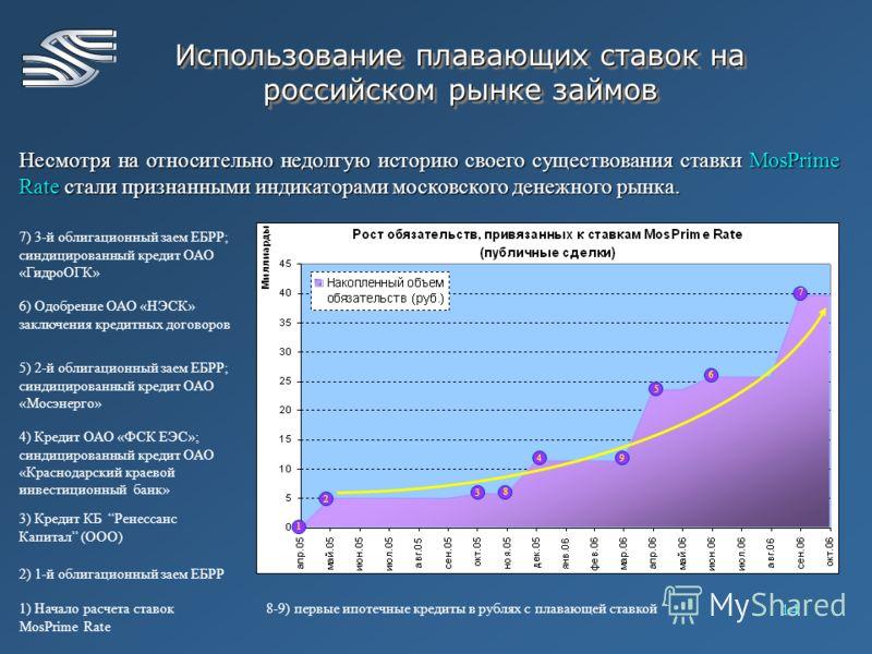 14 Использование плавающих ставок на российском рынке займов Несмотря на относительно недолгую историю своего существования ставки MosPrime Rate стали признанными индикаторами московского денежного рынка. 1) Начало расчета ставок MosPrime Rate 2) 1-й