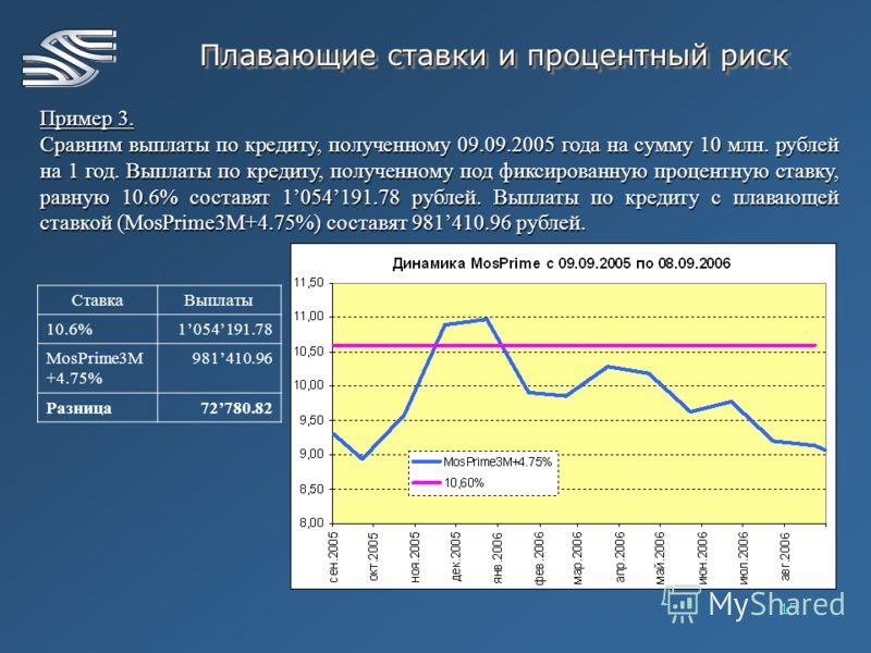 15 Плавающие ставки и процентный риск Пример 3. Сравним выплаты по кредиту, полученному 09.09.2005 года на сумму 10 млн. рублей на 1 год. Выплаты по кредиту, полученному под фиксированную процентную ставку, равную 10.6% составят 1054191.78 рублей. Вы